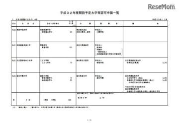 平成32年度開設予定大学等認可申請一覧(1/5)