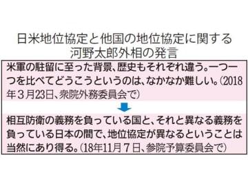 日米地位協定と他国の地位協定に関する河野太郎外相の発言