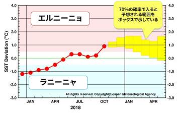 エルニーニョ/ラニーニャ現象の経過と予測 出典:気象庁HP(吹き出し部分は加筆)