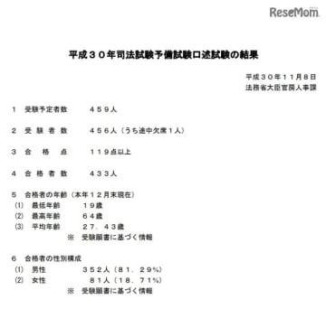 2018年司法試験予備試験口述試験の結果