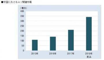 中国のAI市場規模(画像: 富士キメラ総研の発表資料より)