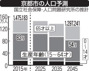 京都市が景観政策見直しへ 人口減少解決に規制刷新、識者は異論