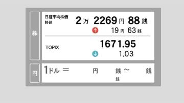 12日東京株終値 円安基調を好感、小幅反発 19円高