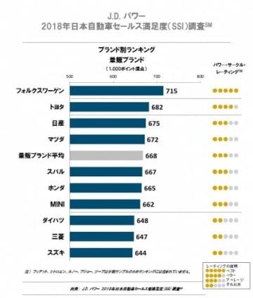 「J.D. パワー 2018年日本自動車セールス満足度調査 ブランド別ランキング・量販ブランド」(画像: J.D. パワーの発表資料より)