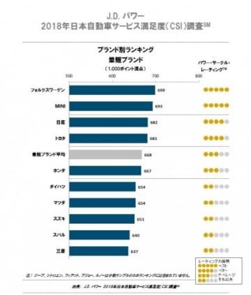 「J.D. パワー 2018年日本自動車サービス満足度調査 ブランド別ランキング 量販ブランド」(画像:J.D. パワーの発表資料より)