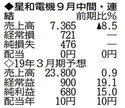 表の数字の単位は百万円。▲は減