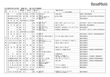 平成31年度(2019年度)愛知県私立高等学校生徒募集要項 全日制の推薦入試・一般入試の共通事項