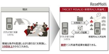 「MICJET MISALIO保育所AI入所選考」のイメージ