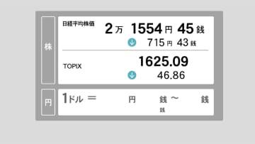 13日東京株前場 下げ幅一時800円に迫る