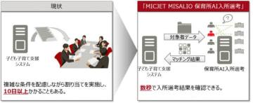 「MICJET MISALIO保育所AI入所選考」のイメージ図。(画像: 富士通の発表資料より)