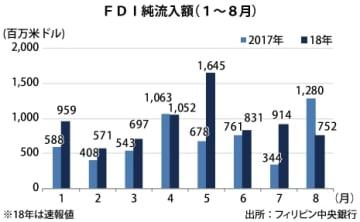 【フィリピン】8月のFDI純流入、41%減の7.5億ドル[経済]