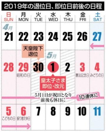 2019年の退位日、即位日前後の日程