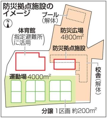朝倉の小学校跡、豪雨復興拠点に 防災施設整備、宅地分譲も