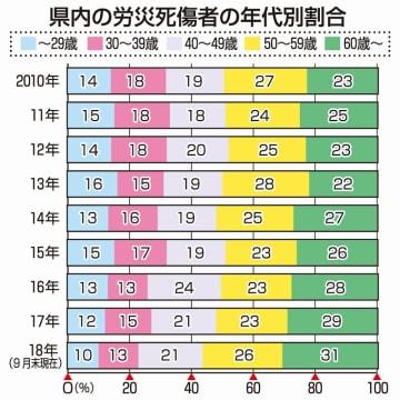 福井県内の労災死傷者の年代別割合