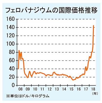 【中国要因でフェロバナジウム急騰】785N級高強度フープ筋、1万円強の値上げ必至