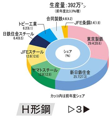 【鉄鋼主要製品 17年度生産シェア】〈本紙調査(3)H形鋼〉東京製鉄、29%台に上昇