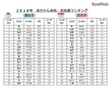 2018年赤ちゃん命名・お名前ランキング<男の子・女の子1位~20位>