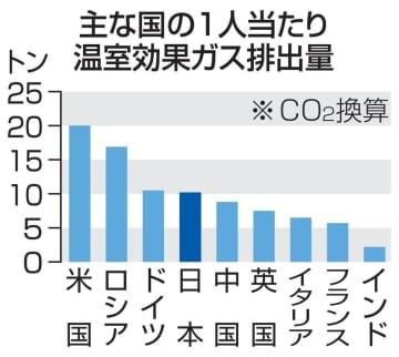 主な国の1人当たり温室効果ガス排出量