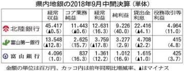 県内地銀 本業益2行増加 9月中間決算 手数料収入伸ばす