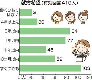専業ママ...88%「働きたい」 パート希望7割強、時間調整重視