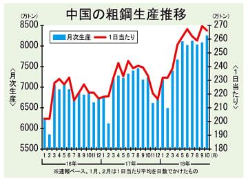 中国粗鋼生産、10月は月間最高の8255万トン