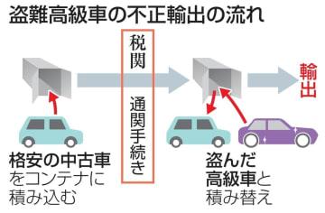 盗難高級車の不正輸出の流れ