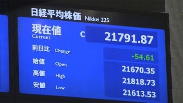 15日東京株前場 反落 下げ幅一時200円超