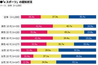 マクロミル、「eスポーツは日本で浸透するのか?」調査結果を発表─ゲームのプレイ率は75%。種類は「スマホゲーム」がダントツ
