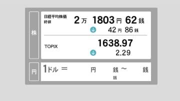 15日東京株終値 42円安、2万1,803円62銭