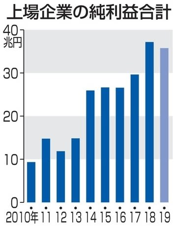 SMBC日興証券調べ。東証1部上場の3月期決算企業の各年3月期純利益合計額。19年は会社予想で、11月14日までの発表分を集計