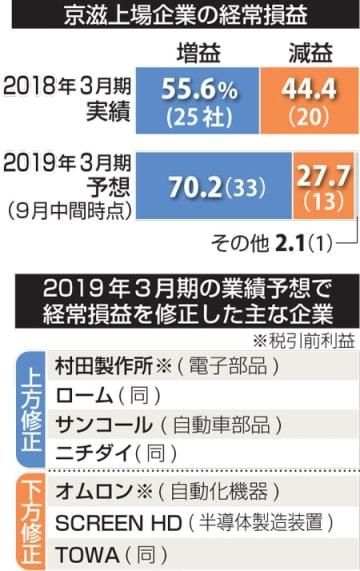 好業績予想が大半も景気減速に懸念強まる 京滋上場企業3月期