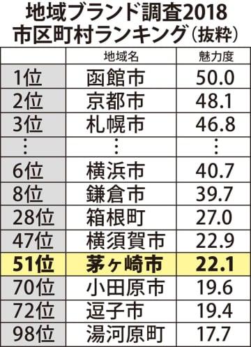 茅ヶ崎市の魅力51位に上昇 市区町村別 地域ブランド調査