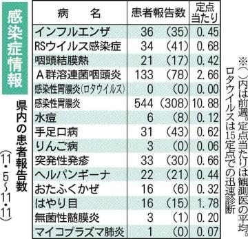 【熊本県感染症情報】つつが虫病の患者2人報告