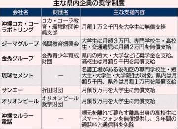 沖縄の企業に広がる奨学金制度 子の貧困解消、人材育成で経済発展