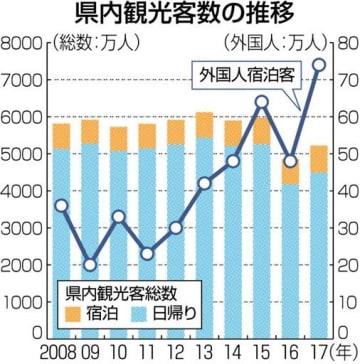 外国人宿泊者数がV字回復 17年熊本県内、過去最高74万人