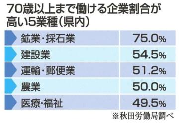 県内企業、70歳以上雇用40% 5年連続で全国1位