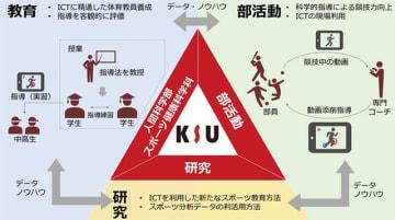 ICTを活用したスポーツ遠隔指導の実証実験を開始…九州産業大学、ソフトバンク