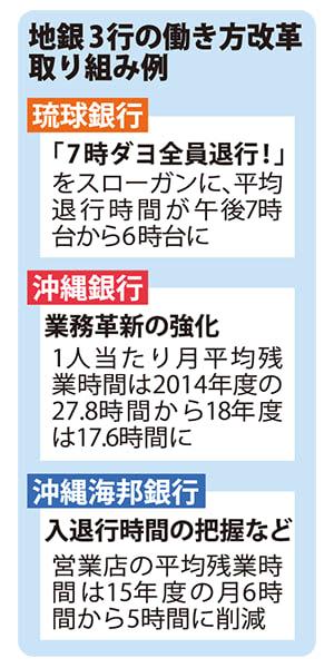 沖縄県内地銀 働き方改革 「激務」解消、時短進む 休みやすい環境を整備