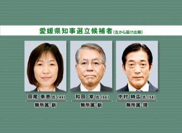 知事・松山市長選とも投票率低調 知事選18.60%(午後3時半現在)