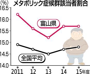 魚好き富山県民なぜメタボ多い? 揚げ物や甘い物食べ過ぎ