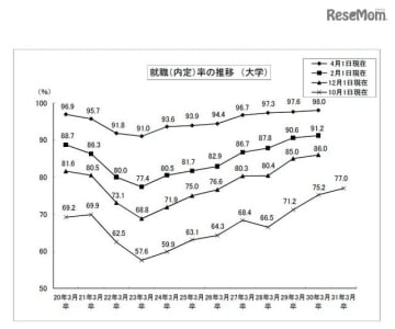 就職内定率の推移(大学生)