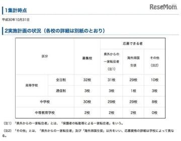 神奈川県 平成30年度(2018年度)第3学期受入れの私立中学・高等学校等の転・編入学試験実施計画について(実施計画の状況)