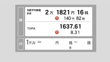 19日東京株式市場終値 140円82銭高の2万1,821円16銭