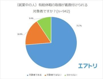 制度の対象になる人が7割以上