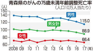 青森県のがんの75歳未満年齢調整死亡率