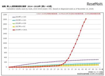 風しん累積報告数の推移 2014~2018年(第1~45週)