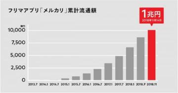 「メルカリ」の累計流通額推移。(画像: メルカリの発表資料より)