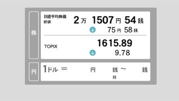 21日東京株終値 75円58銭安の2万1,507円54銭