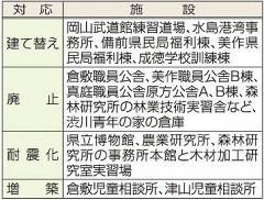 岡山県有5施設を建て替え方針