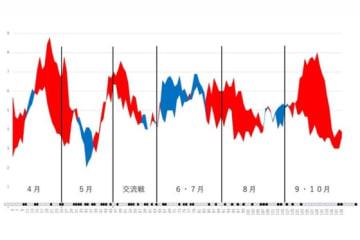 西武の得点と失点の移動平均グラフ